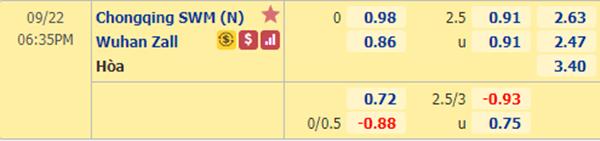 Tỷ lệ kèo giữa Chongqing Lifan vs Wuhan Zall