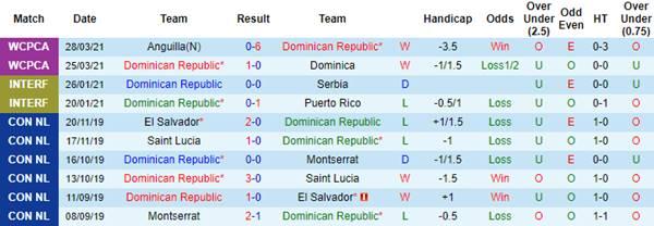 Kèo bóng đá giữa CH Dominican vs Barbados
