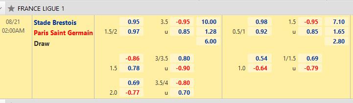 Tỷ lệ kèo bóng đá giữa Brest vs PSG