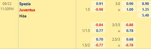 Tỷ lệ kèo giữa Spezia vs Juventus