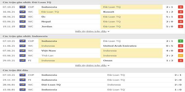Tỷ lệ kèo giữa Đài Loan vs Indonesia